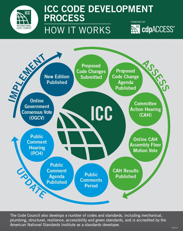 ICC Code Process